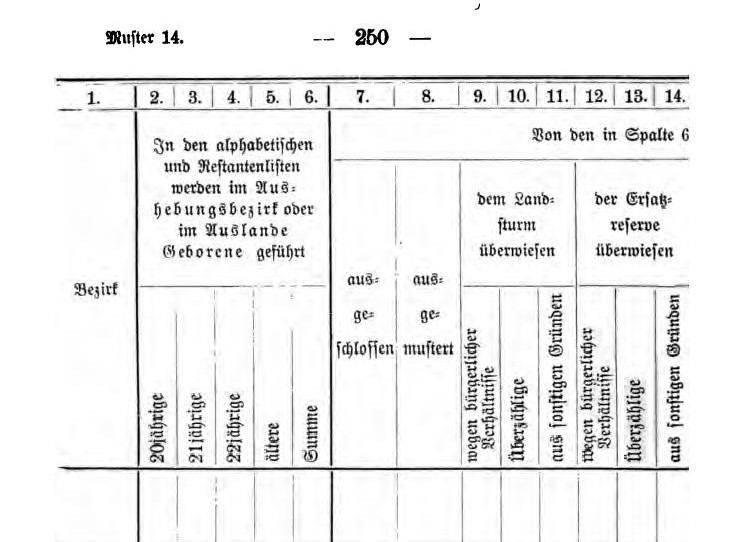 """Kein Militär ohne Verzeichnisse: """"Übersicht der Ergebnisse des Heeres-Ergänzungsgeschäfts"""" (Auszug), nach: Deutsche Wehrordnung vom 22. November 1888, Berlin 1904."""