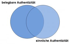 """Abb. 1: """"Übereinkunft von 'belegbarer' und 'sinnlicher' Authentizität."""""""