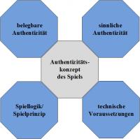 Authentizitätskonzeption, schematisch
